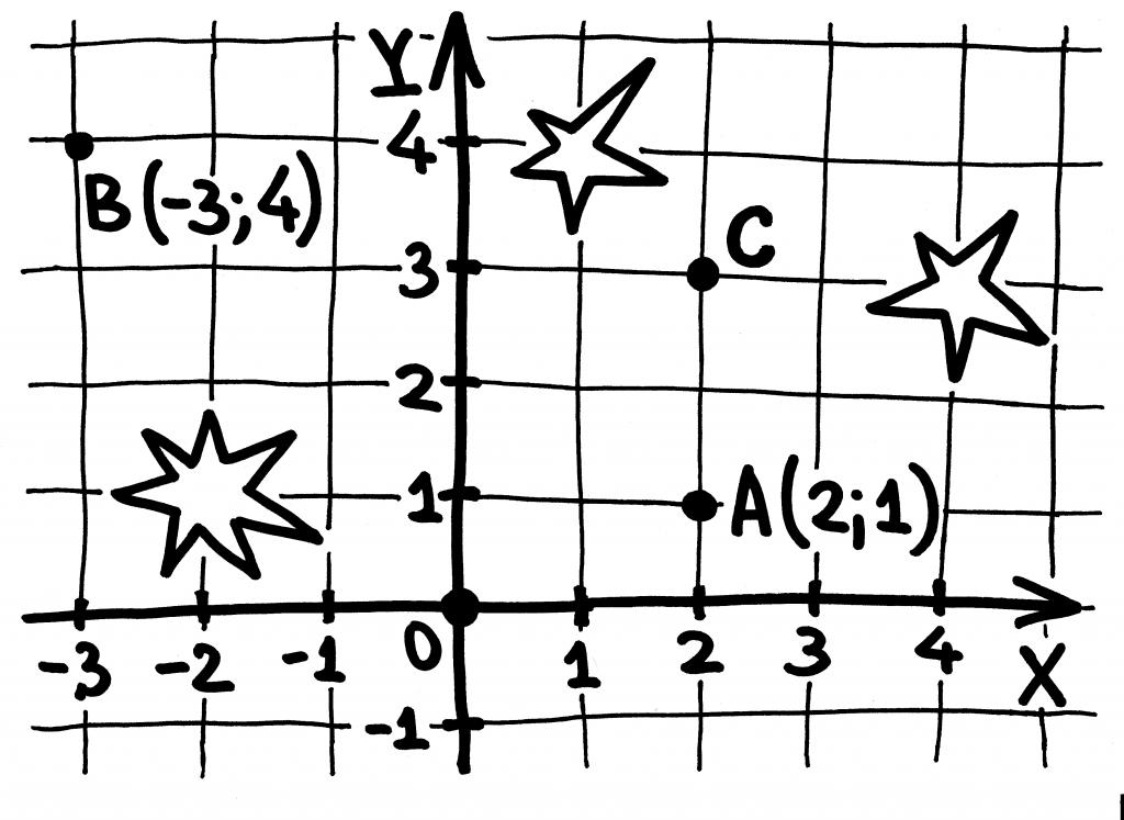 4-sistema-koordinat