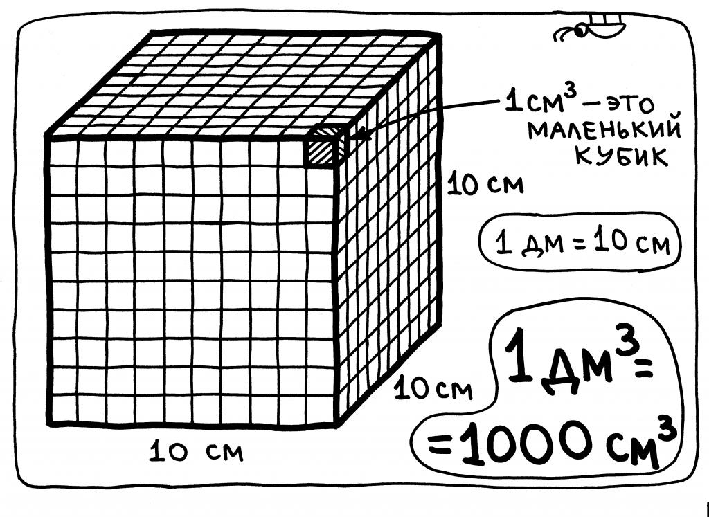8-kubicheskiy-decimetr